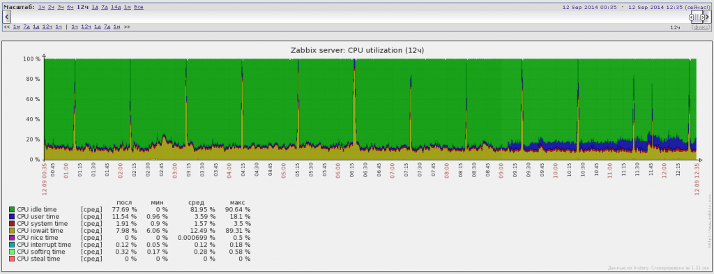 before cpu utilization